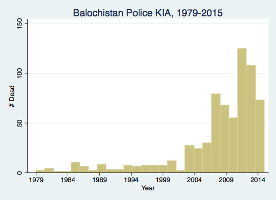 BalochPoliceKIAGraph8-25-16JPG